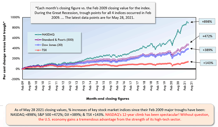 As of May 28 2021 closing values, % increases of key stock market indices since their Feb 2009 major troughs have been:  NASDAQ +898%; S&P 500 +472%; DJI +389%; & TSX +143%.