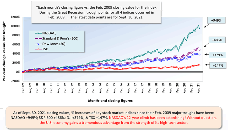 As of Sept. 30, 2021 closing values, % increases of key stock market indices since their Feb. 2009 major troughs have been:  NASDAQ +949%; S&P 500 +486%; DJI +379%; & TSX +147%. NASDAQ's 12-year climb has been astonishing! Without question, the U.S. economy gains a tremendous advantage from the strength of its high-tech sector.