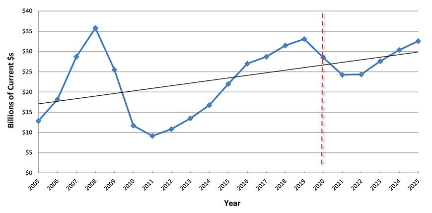 U.S. Construction Spending: Lodging