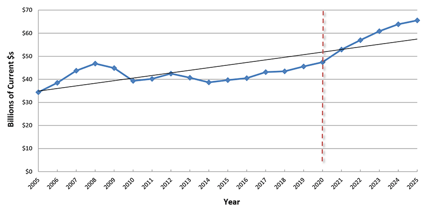 U.S. Construction Spending: Health Care