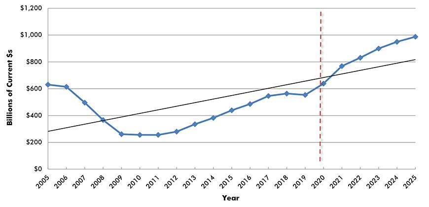 U.S. Construction Spending: Total Residential