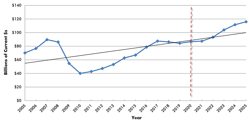 U.S. Construction Spending: Commercial (Retail, Warehouses, Restaurants)