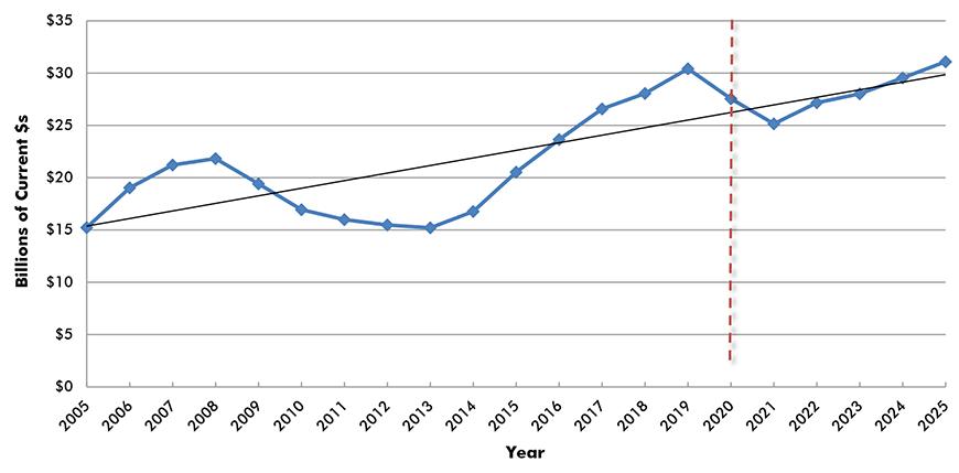 U.S. Construction Spending: Amusement and Recreation