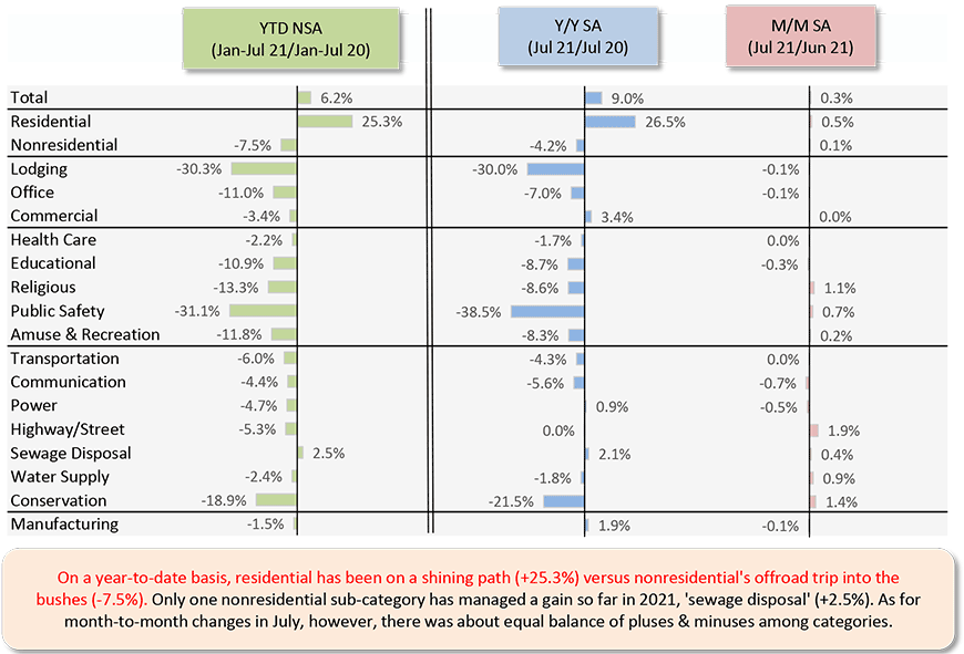 On a year-to-date basis, residential has been on a shining path (+25.3%) versus nonresidential's offroad trip into the bushes (-7.5%). Only one nonresidential sub-category has managed a gain so far in 2021, 'sewage disposal' (+2.5%). As for month-to-month changes in July, however, there was about equal balance of pluses & minuses among categories.