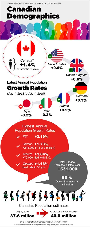 Infographic: Canadian Demographics