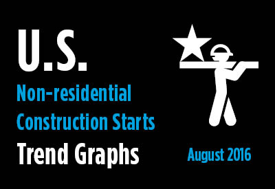 2016 09 19 US Non-residential Construction Start Trends August 2016