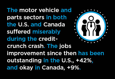 2016-10-03-US-Canada-Jobs-Motor-Vehicle-Graphic