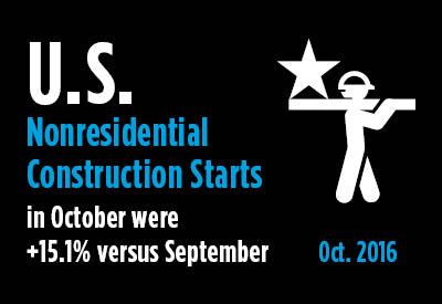 2016 11 14 US Non-residential Construction Starts October 2016
