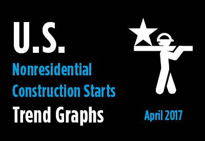 2017-04-18-US-Nonresidential-Construction-Start-Trends-Mar-2017