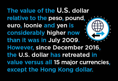 2017-07-10-Currency-Values-Graphic