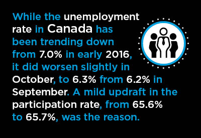 2017-11 07-Canada-City-Labor-Graphic