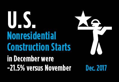 2018-01-12-US-Nonresidential-Construction-Starts-December-2017
