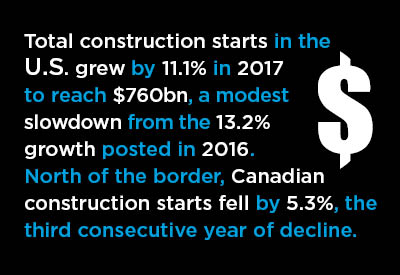 2017 U.S. and Canadian Construction Performances in Review