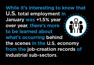 Ten Mid-February Economic Nuggets Graphic