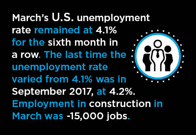 U.S. March Jobs Report: Will the Fed's Independence Soon be Tested?