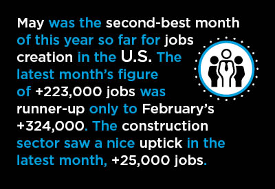 U.S. May Jobs Report Graphic