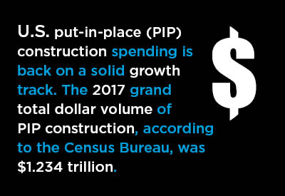 U.S. Put-in-Place Construction Spending Forecast Graphic