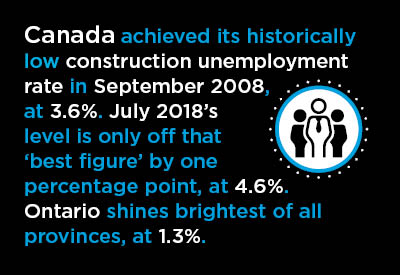 Ontario's July Construction Unemployment Rate, at 1.3%, a Record Low Graphic