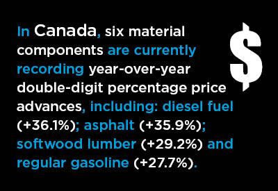 Canada's Construction Material Costs +6.6% Y/Y in July