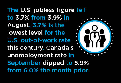 Further Dips in Unemployment Rates Recorded in U.S. and Canadian September Jobs Reports