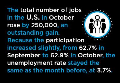 Big October U.S. Jobs Gain Has Fed Interest Rate Implications, Canada Quiet on the Jobs Front