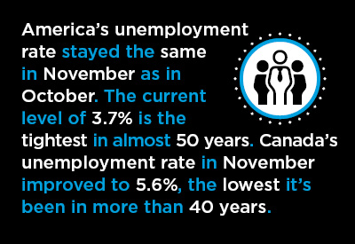 November Jobs Creation: U.S. +155,000; Canada +94,000