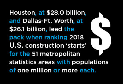 Construction Starts In The Biggest Cities In The U S And Canada In 2018