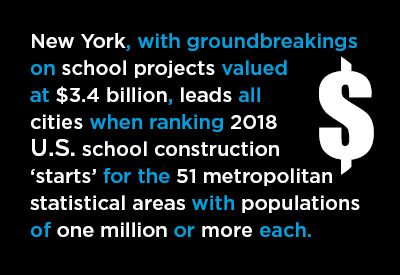 Top 25 U.S. Cities for School Construction Starts Graphic
