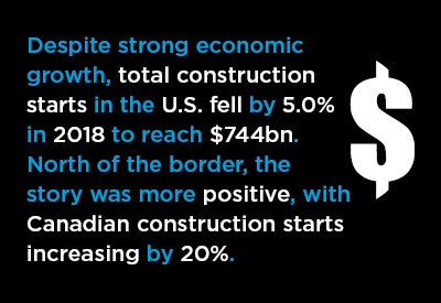 2018 U.S. and Canadian Construction Performances in Review