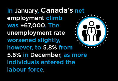Canada's +67,000 January Jobs Number Launches Year on Fast Track Graphic