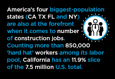 Rankings of States by Industrial Sub-Sector Jobs – Construction Graphic