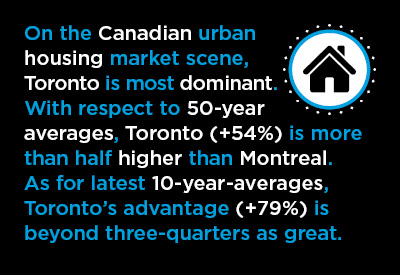 History of Housing Starts in 10 Canadian Cities Graphic