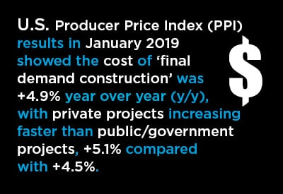 2019 03 US PPI Graphic