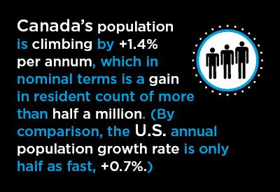 Canada's Major Cities Ride Slipstream of Surging Population Growth Graphic