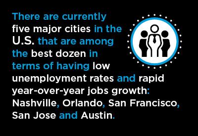 U.S. City Labor Markets Graphic