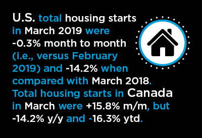 March 2019 U.S. and Canadian Housing Starts Graphic