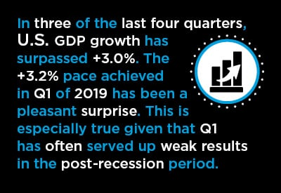 U.S. Beating Canada in Q/Q GDP Growth Graphic