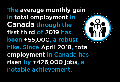 Explosive Jobs Growth in Canada's April Labour Force Report Graphic