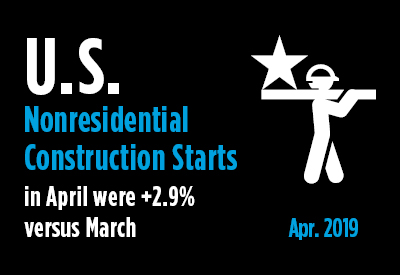 Construction Starts Settled into More Normal Pattern in April, +3% M/M Graphic