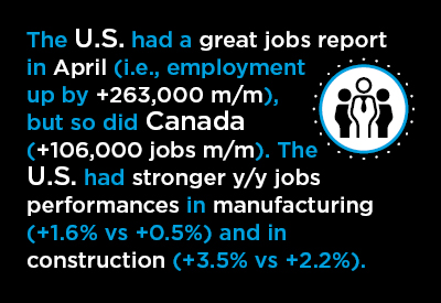 Mid-May Economic Nuggets Graphic