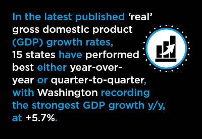 7 Best and 7 Worst U.S. States for Y/Y and Q/Q GDP Growth