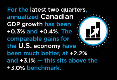 In Q1, U.S. GDP Growth Surged While Canada's Fell Further Behind Graphic