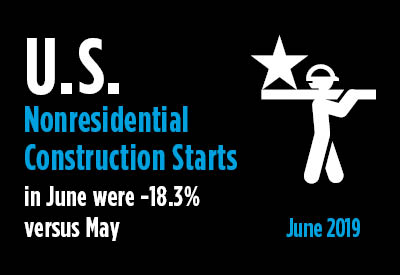 Nonresidential Construction Starts Land Softly in June after Soaring in May Graphic