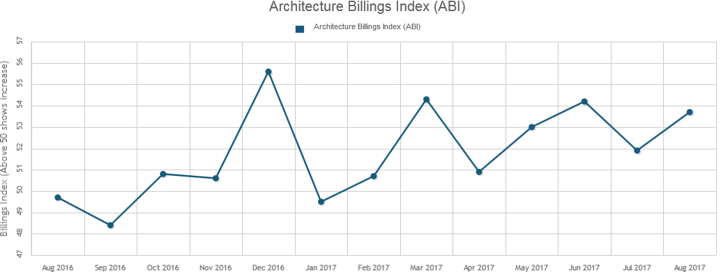 Architecture Billings Index Reports Solid Growth in August