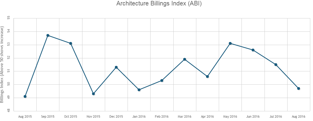 Architecture Billings Decrease for Only the Second Time in 2016