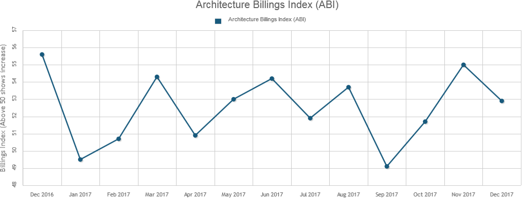 December's Architecture Billings Finishes the Year Strong