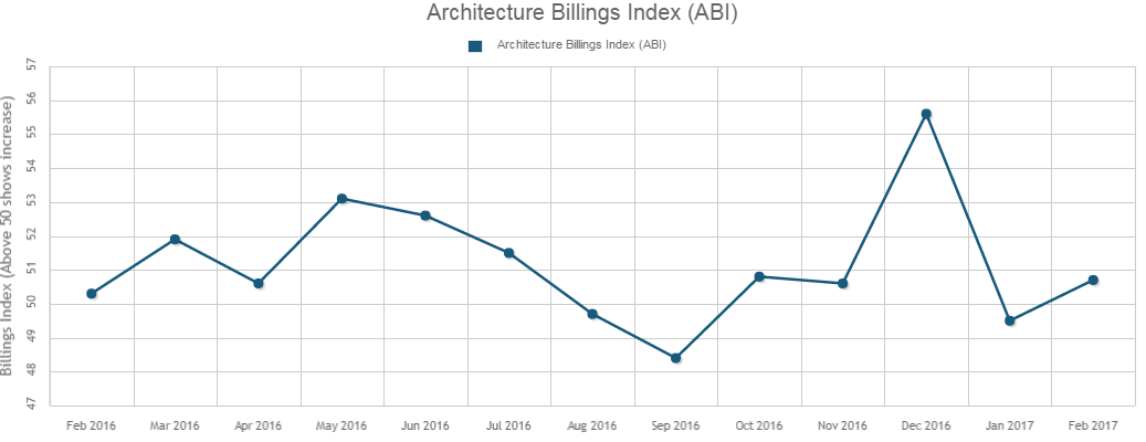Architecture Billings Index Bounces Back in February