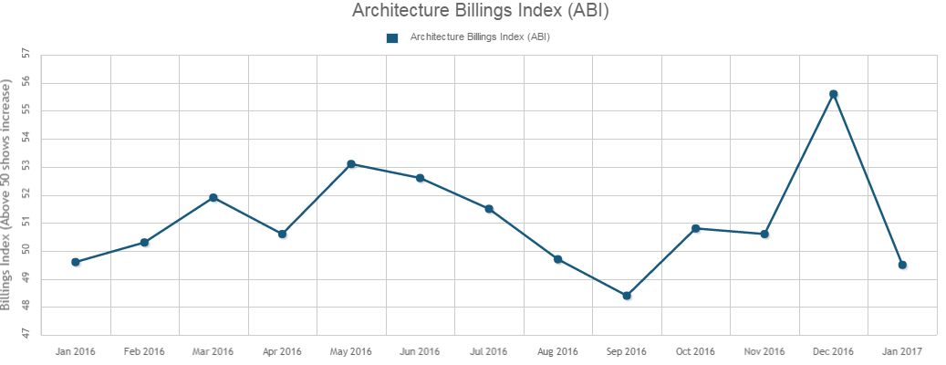 January's ABI Reflects Slight Decrease in Design Activity