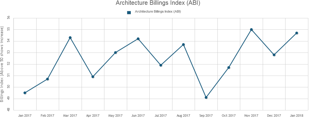 January's Architecture Billings Starts 2018 Strong