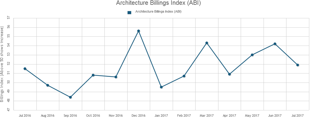 Architecture Billings Has Another Solid Month in July